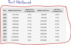 PH House Prices 2011